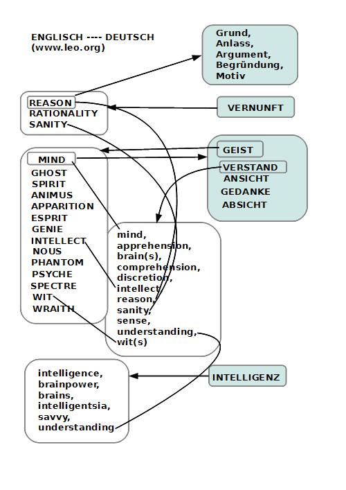Differenzen zwischen Deutsch-Englischen Wortfeldern bei Geist, Intelligenz, Bewusstsein