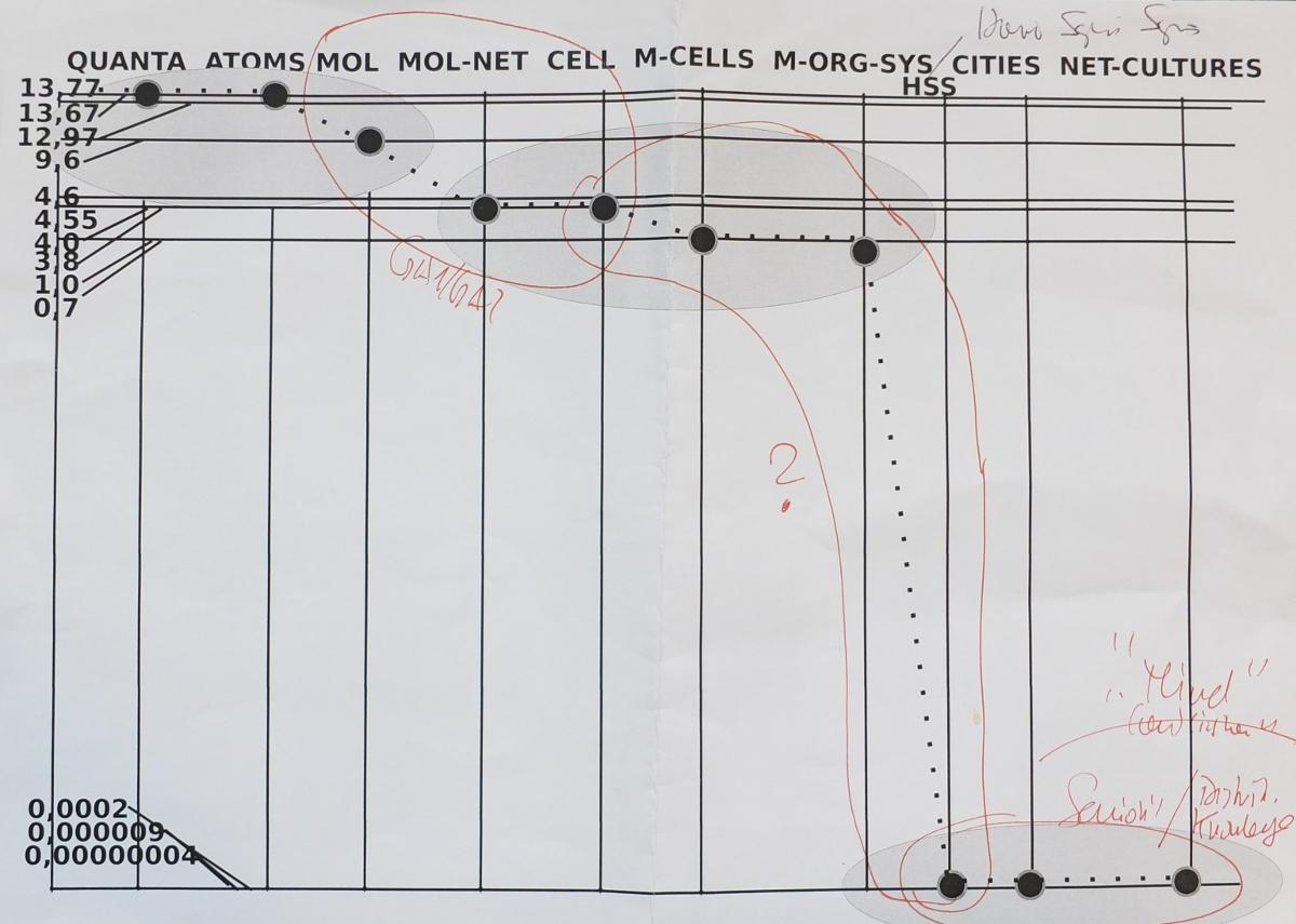 Notizen zur Komplexitätsentwicklung im bekannten Universum. Die Achse links zeigt links unten die Gegenwart =0 Jahre, links oben den Beginn des bekannten Universums bei -13,77 Milliarden Jahre (Quellen für Zahlen:u.a. Englische Wikipedia). Die Achse oben zeigt von links nach rechts einige mögliche Komplexitätsausprägungen. Erklärungen: siehe Text.