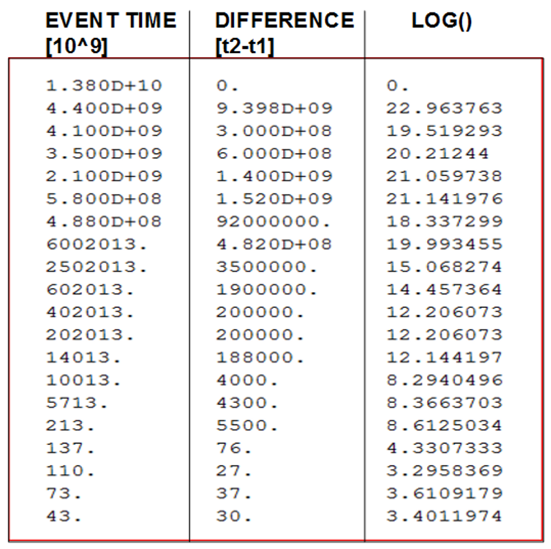 The Event Time is given in 10^9 years before NOW=2013. The Differences are tacken from two adjacent events. The LOG-values are taken from the differences