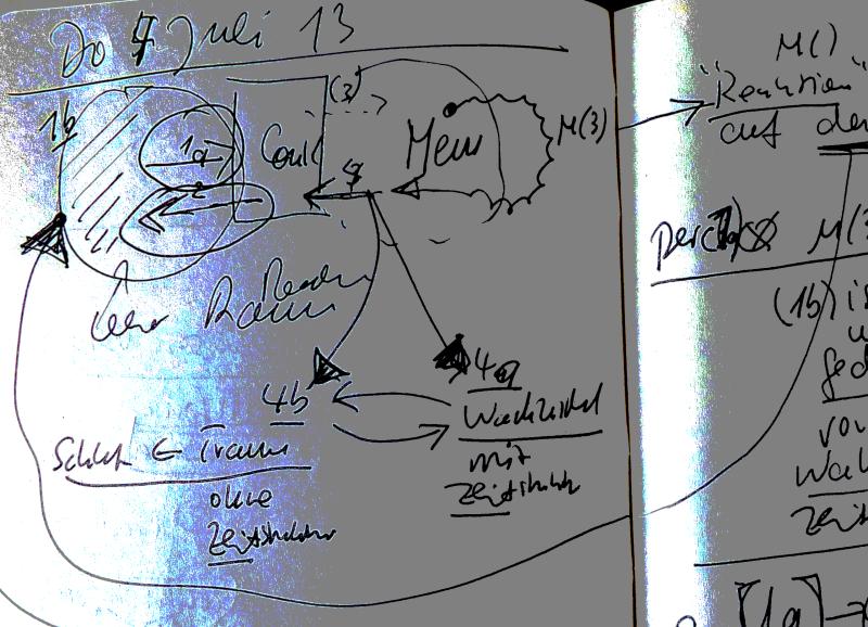 Notiz zum Thema Bewusstsein - Teil2 - Wichtige Komponenten