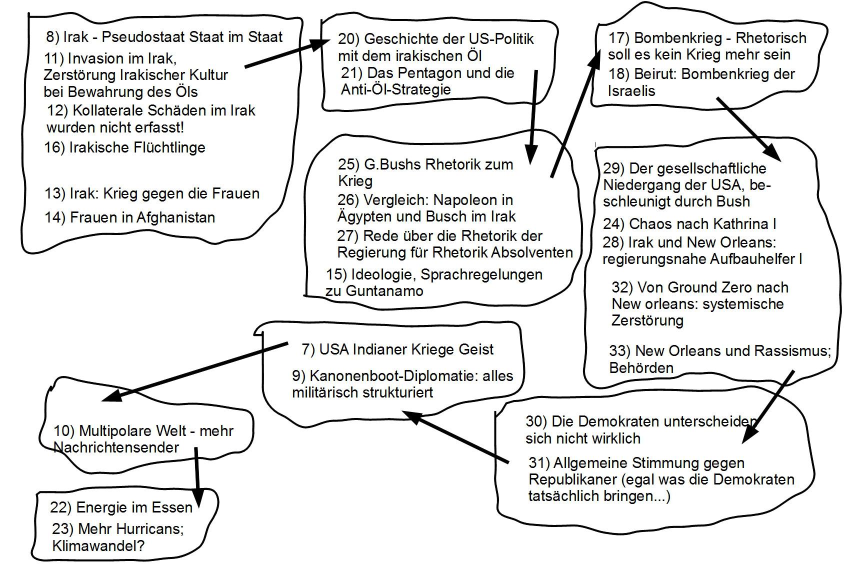 Themenlandkarte zu Engelhardt, Kap.8-33