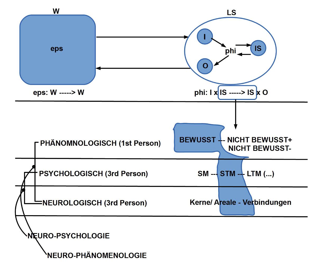 Experimenteller Rahmen, offen für Philosophie, Psychologie und Neurowissenschaften