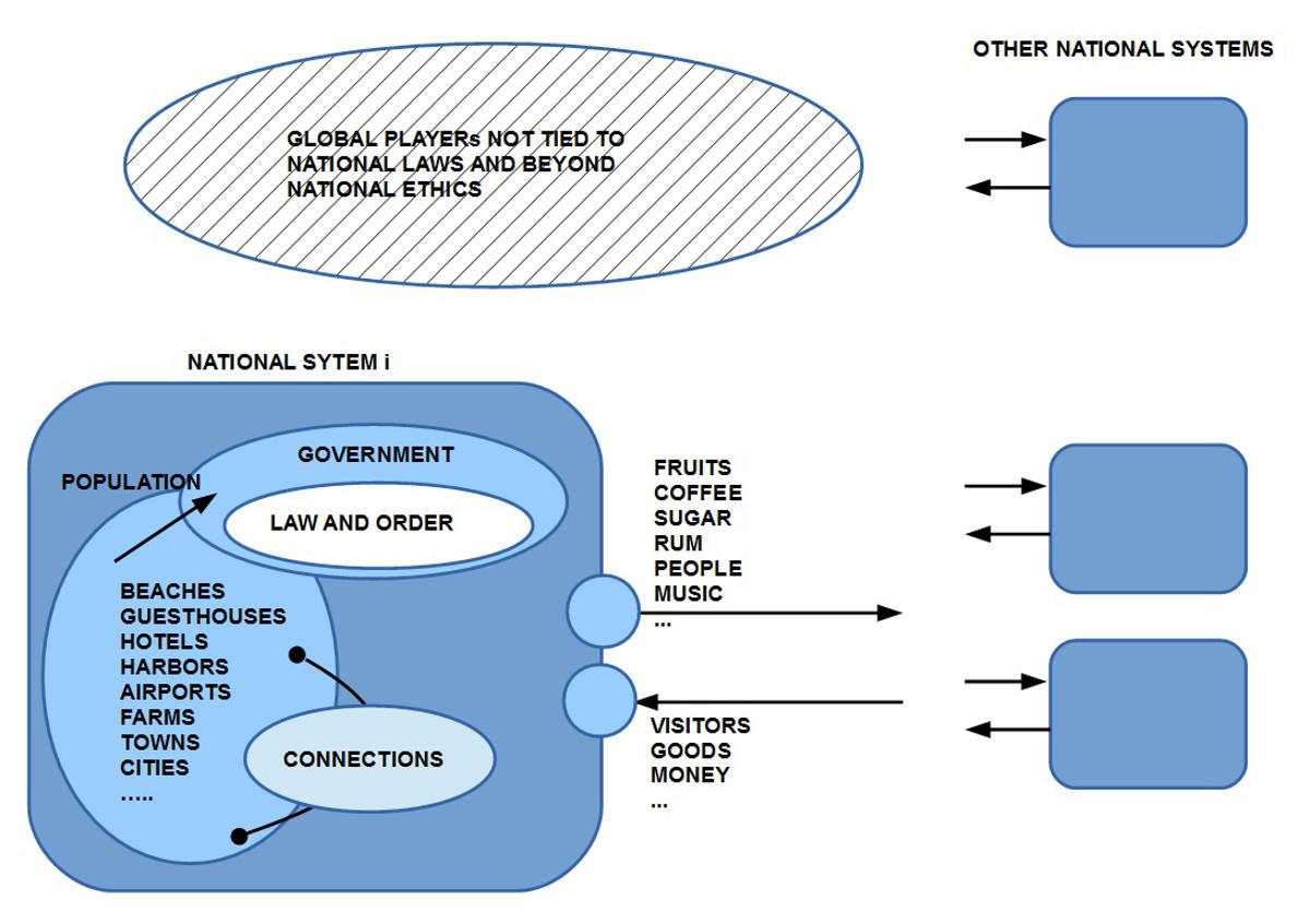 Vereinfachtes Systemschaubild eines Landes als Input-Output-System. Die Selbststeurungskapazitäten sind durch psychologische Grenzen der Verantwortlichen eingeschränkt