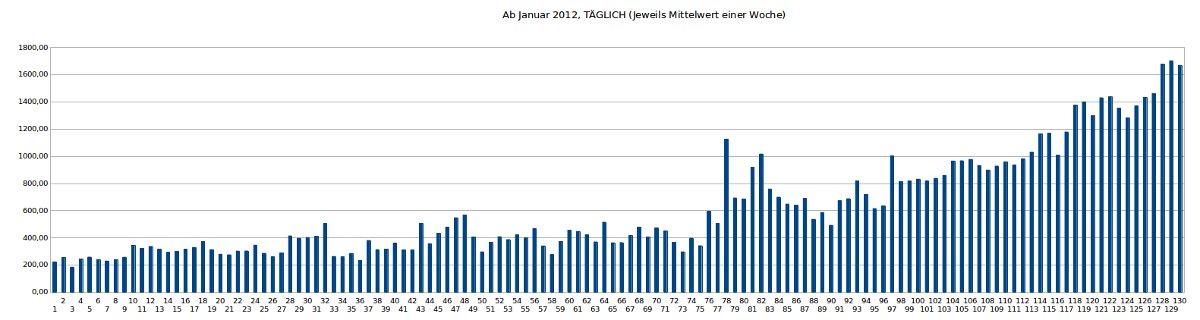 Besucherzahlen Jan 2012 - 30.Mai 2014, täglich, über Woche gemittelt