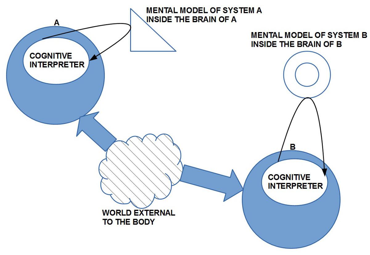 System A hat eine andere Interprettion der gemeinsamen Welt wie System B
