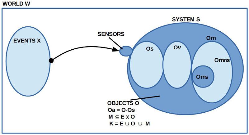 Übersicht zum Wissen K bestehend aus Ausdrücken E, Objekten O sowie Bedeutungsbeziehungen M