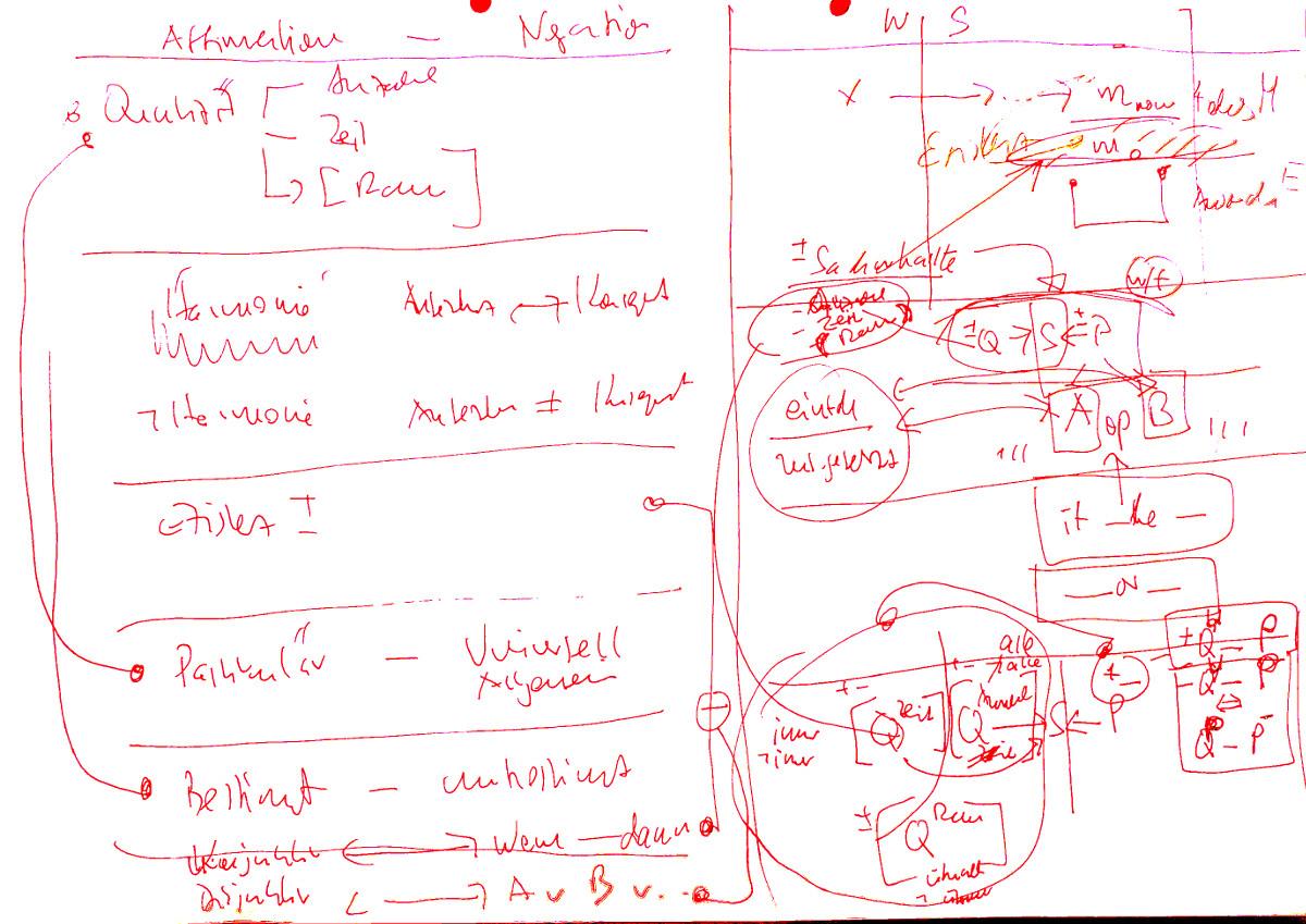 Bildskizzen zu Avicennas Diskussion der Aussagetypen Disjunktive und Konjuntive Konditionale