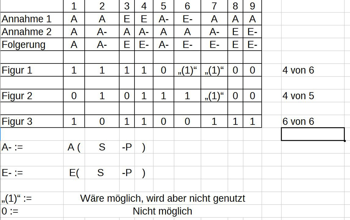 Tabelle der Quantorenkombinationen relativ zu den Schlußfiguren