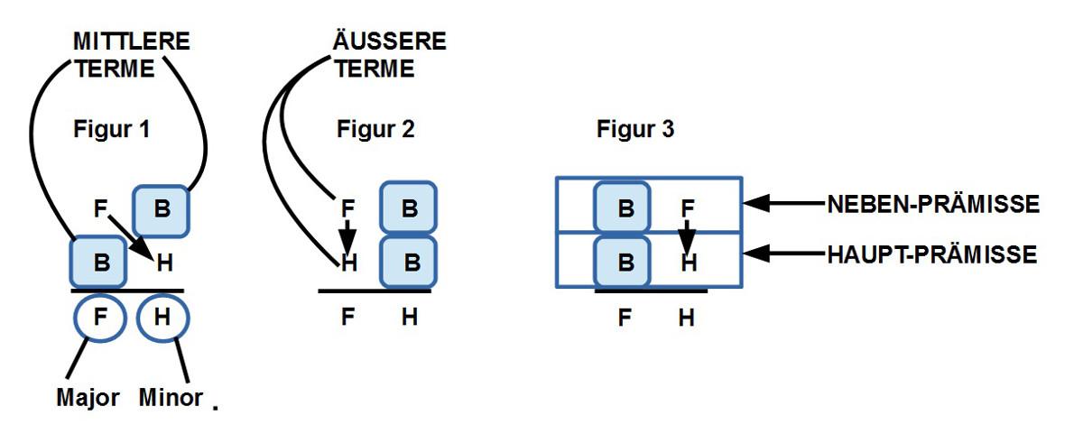 Avicenna Grundstrukturen der drei syllogistischen Schlussfiguren des konjunktiven Syllogismus