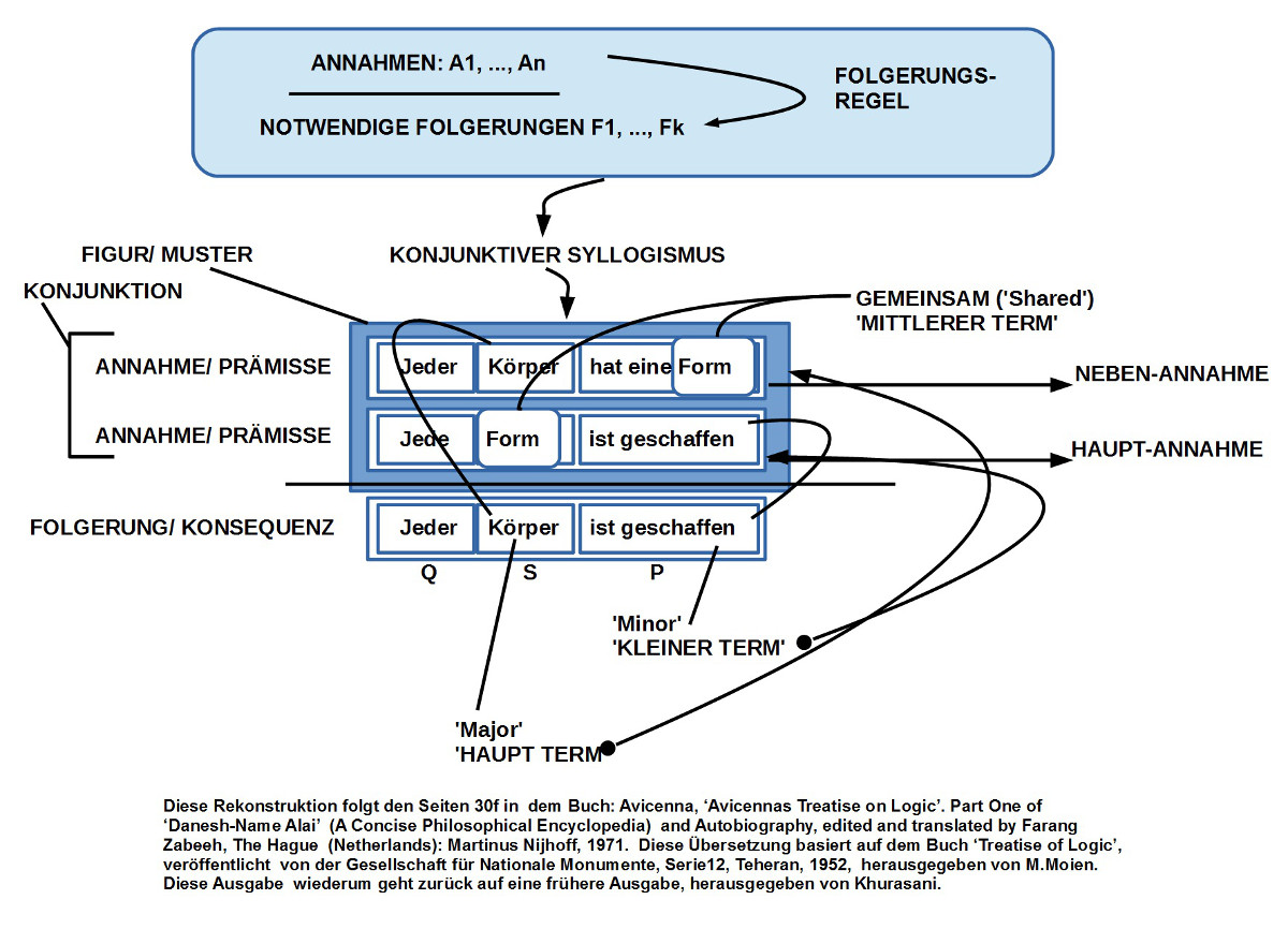 Avicenna - Konjunktiver Syllogismus - Bestandteile