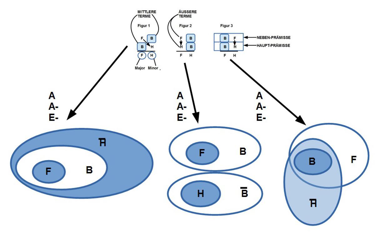 Avicennas Schlußfiguren und ein Beispiel für die Quantoren A, A-, E-