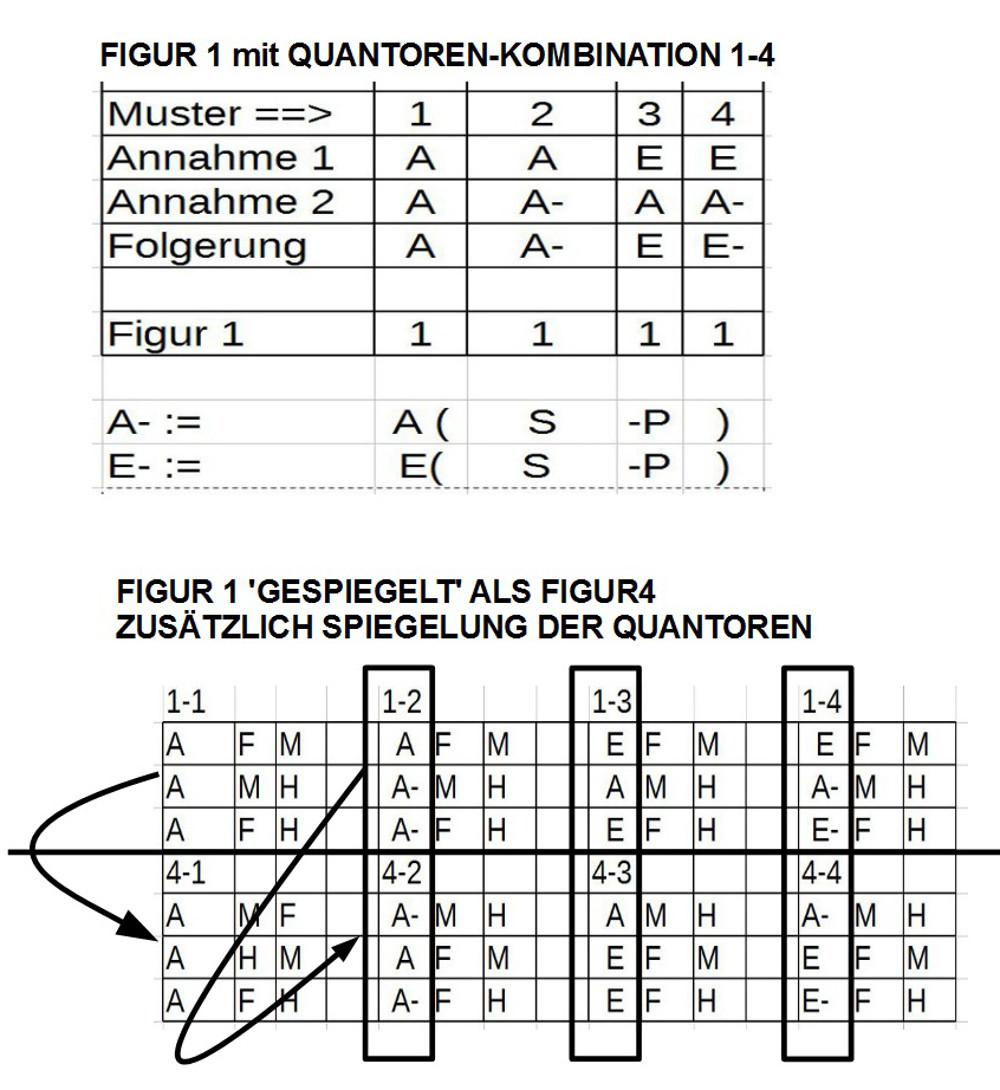 Schlussfigur 1 mit Quantorenkombination 1-4 'gespiegelt' als Schlussfigur 4 mit Quantorenkombination 1-4, ebenfalls gespiegelt