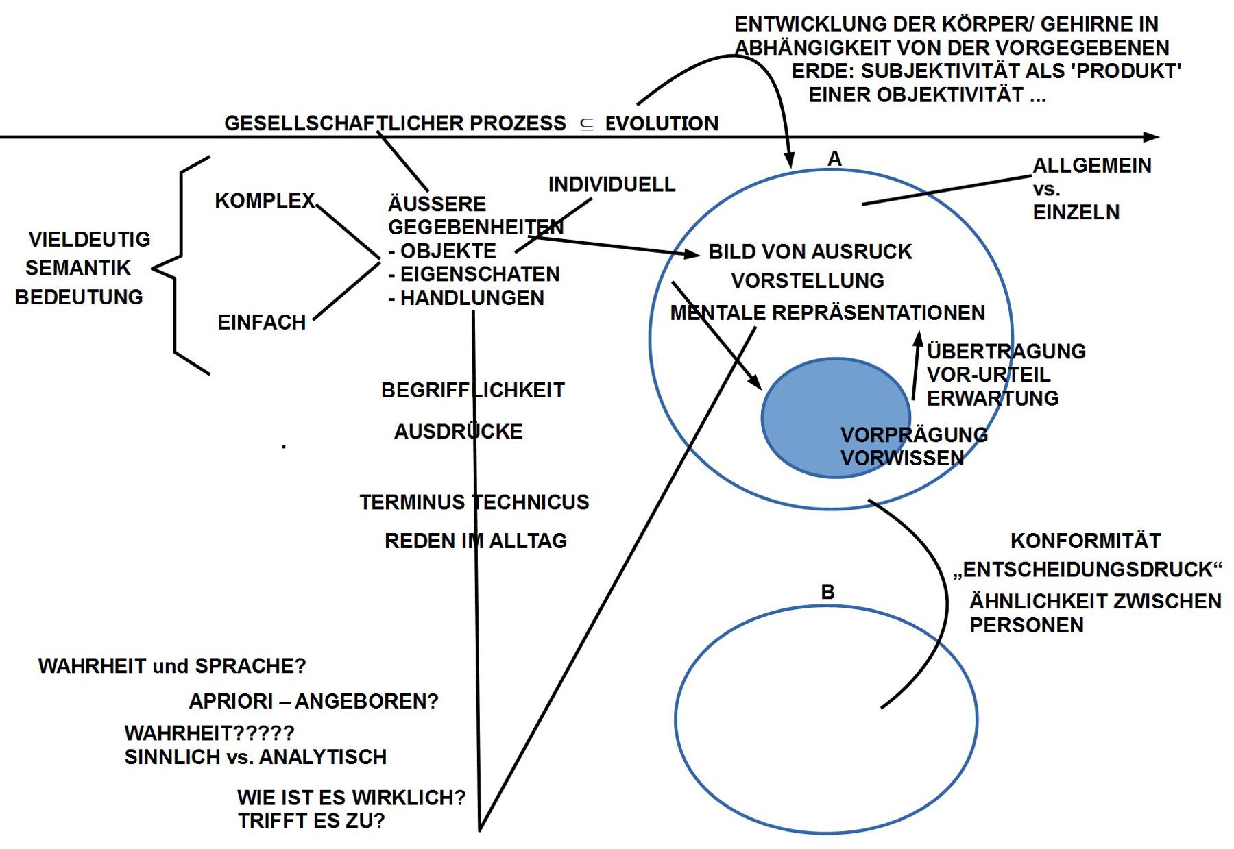Begriffe in einem beginnenden Zusammenhang, Umrisse einer Struktur
