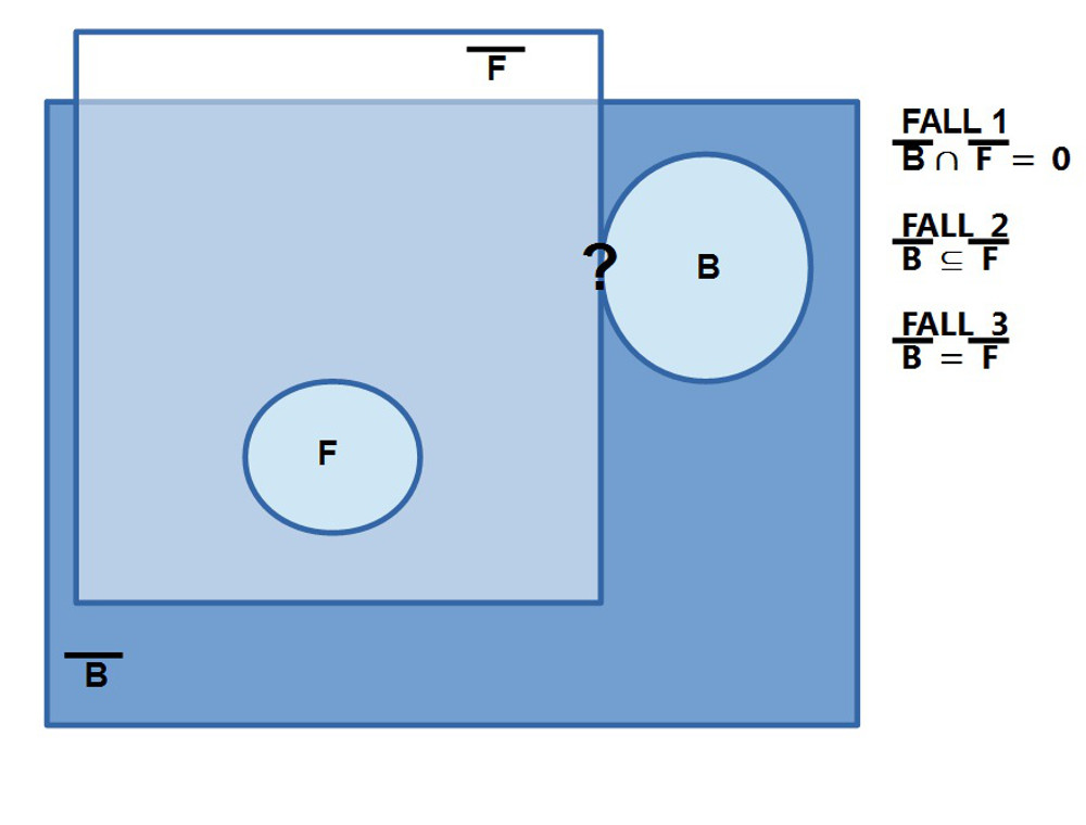 Modellierung von Objekten mittels Kreisen im Fall von Komplementen