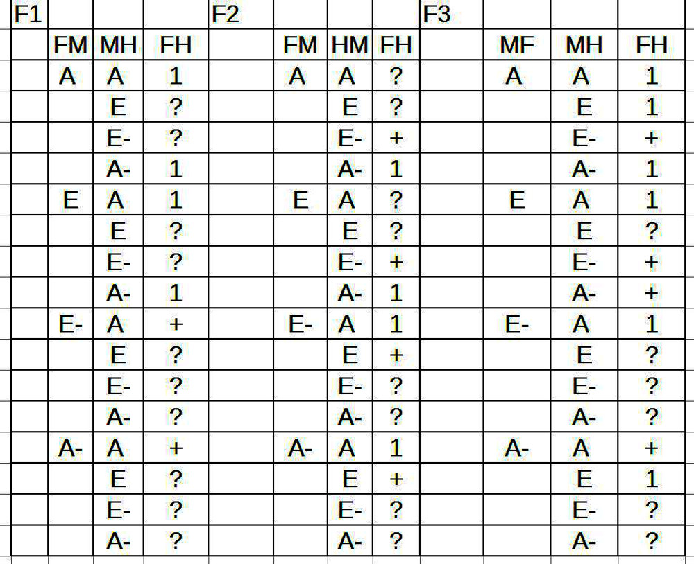 Syllogismen Figuren 1-3, volle Quantorenverteilung