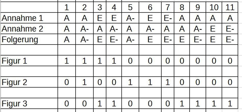 Tabellarische Gesamtübersicht über alle Schlussfiguren 1-3 samt allen benutzten Quantorenkombinationen 1-11