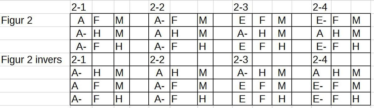 Alle Muster von Figur 2 samt inverse