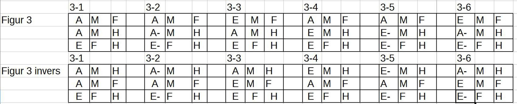 Alle Muster von Figur 3 samt Inverse