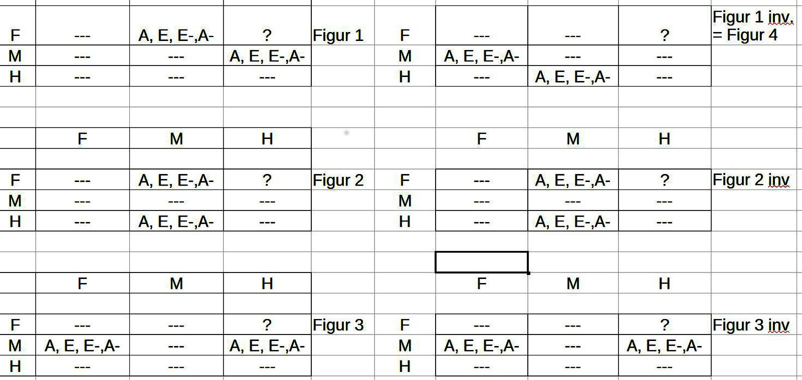 Gesamtübersicht Schlussfiguren 1-3 samt ihren Inversen und die Verteilung der Quantoren für jede Schlussfigur