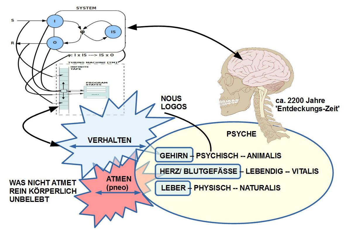 Eine Folie aus dem Vortrag von Prof. Doeben-Henisch