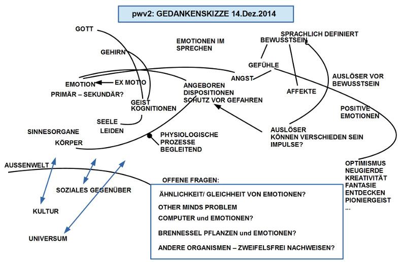 Brainstorming 14.Dez.2014 Kleingruppen unkommentiert
