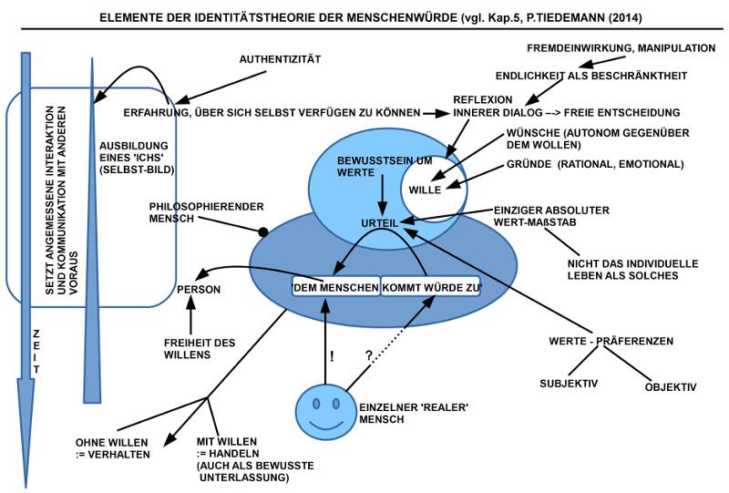 Gedankenskizze zu Kap.5 von Tiedemann (2014)