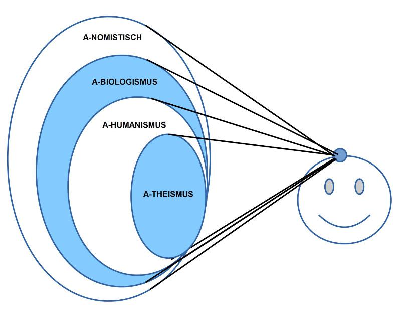 Grundlegende Präferenzsysteme bei der Wahnehmung von Welt