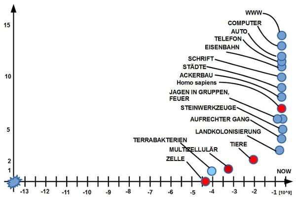 Bild 5: Menge von Komplexitätsereignissen bisher; Explosion in der Gegenwart