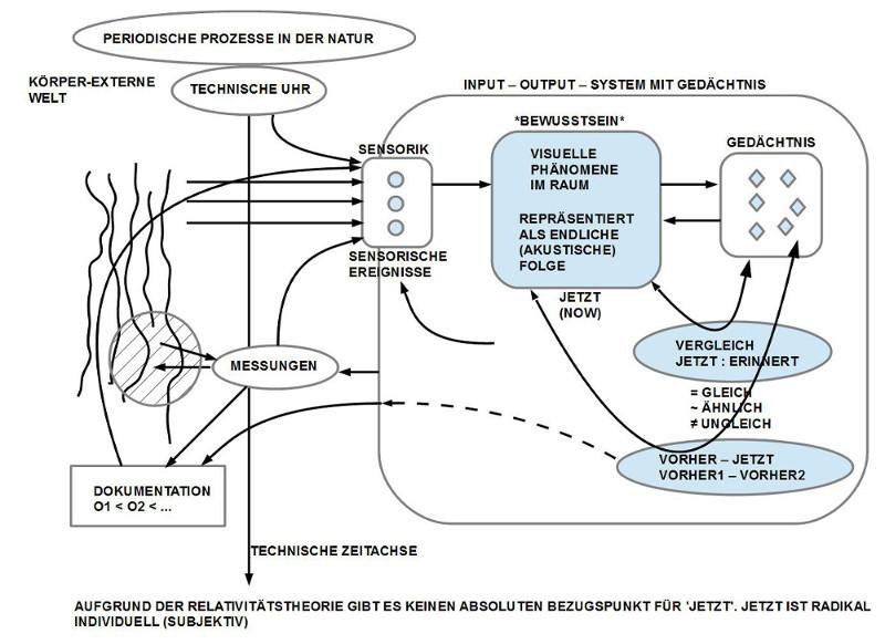 Implizite Voraussetzungen der Zeitwahrnehmung bei Denbigh - Kap.1