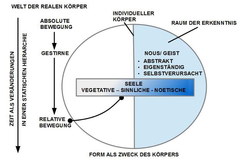 Grundbegriffe bei Aristoteles zur Seele von Doeben-Henisch nach Hirschberger (1976) und Flashar (1983)