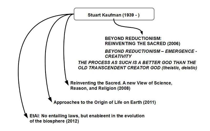 Stuart Kauffman - Benutze Texte