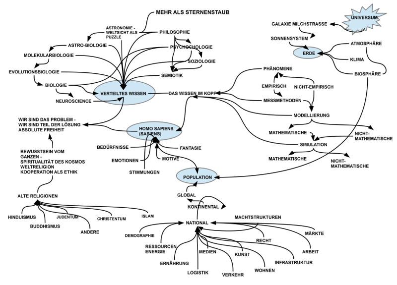 Gedankenskizze der wichtigsten Einflussfaktoren zur Möglichkeit des hss auf der Erde