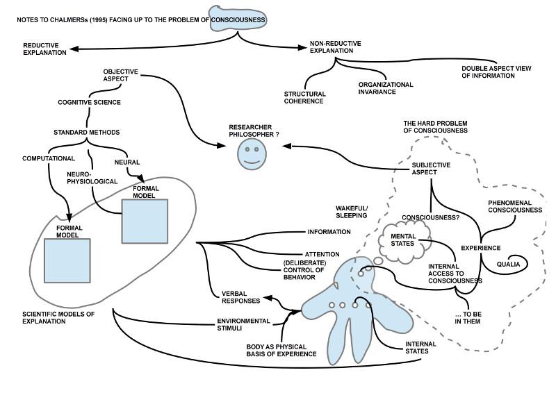 Rekonstruktion der theoretischen Begriffe von Chalmers (1995) Kap.1-2