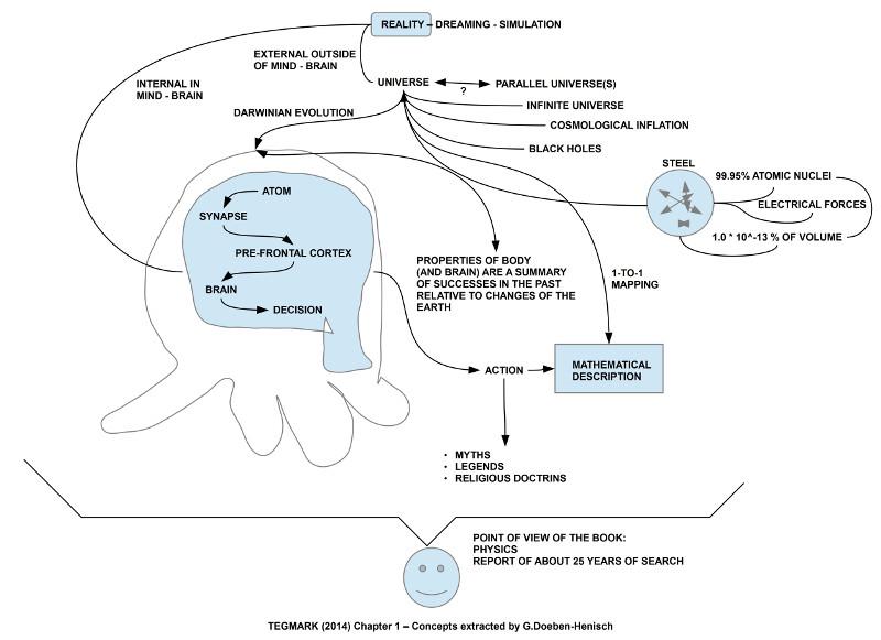 Konzepte aus dem Kap.1 von Tegmark (2014) herausgezogen und neu zusammen gestellt