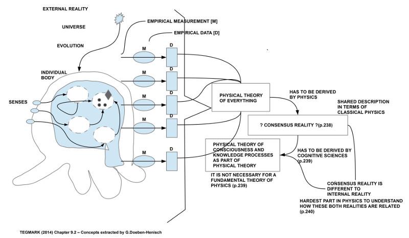 Konzepte Nr.2 aus Kap.9 Tegmark (2014) herausgezogen und neu angeordnet von G.Doeben-Henisch (2016)