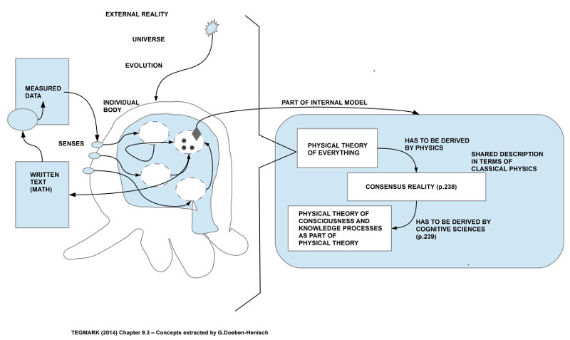 Konzepte in Anlehnung an Tegmark (2014) Kap.9 von G.Doeben-Henisch