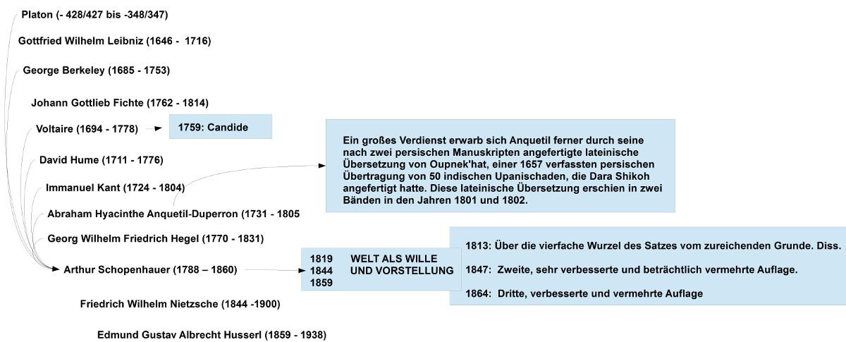 Historischer Kontext zu Schopenhauer - Auswahl