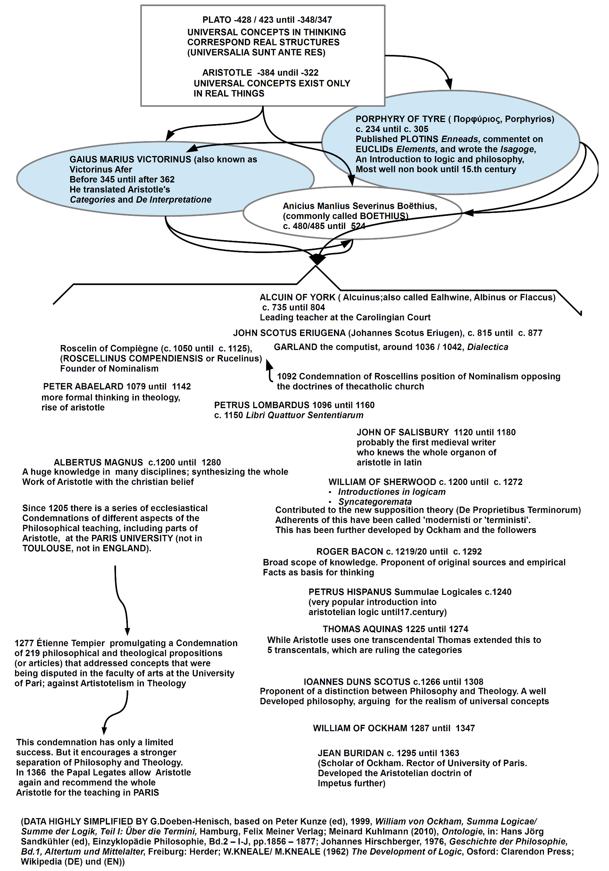 Eckpunkte des philosophischen Denkens Ausgang 3.Jh bis 13.Jh