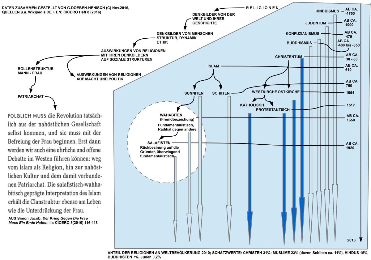 Vereinfachter Überblick zur Entstehungszeit der großen Religionen der Welt mit wichtigsten Aufspaltungen