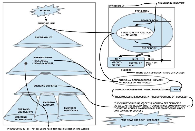 Periodisierung der Evolution des Lebens mit dem Versuch eines systematischen Kriteriums