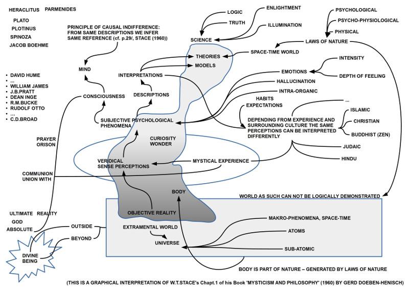 Dies ist eine grafische Interpretation des Kapitels 1 aus dem Buch 'Philosophy and Mysticim' von W.T.Stace (1960), ausgeführt von Gerd Doeben-Henisch