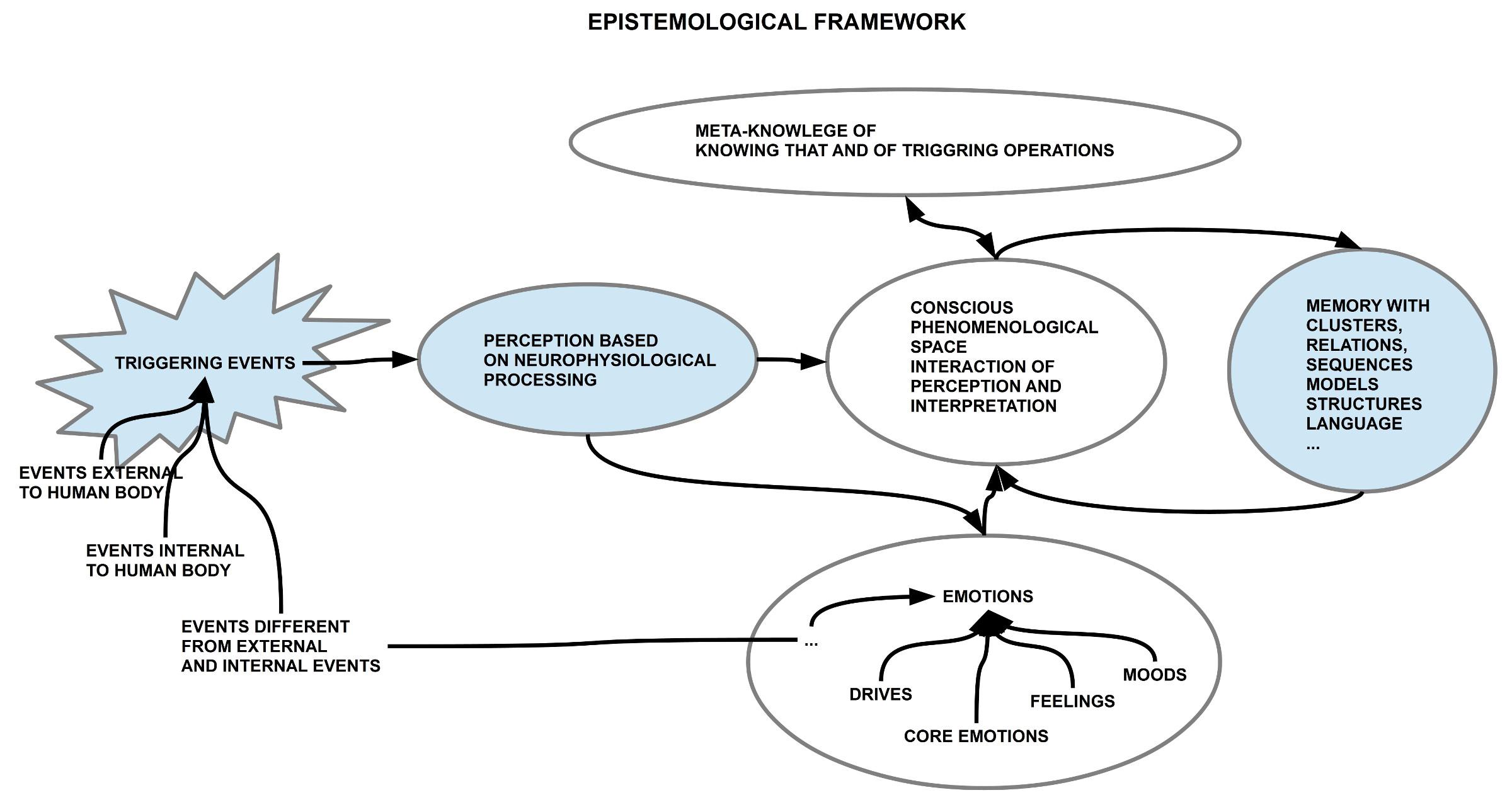 Erkenntnistheoretischer Rahmen für die Analyse mystischer Erfahrungen