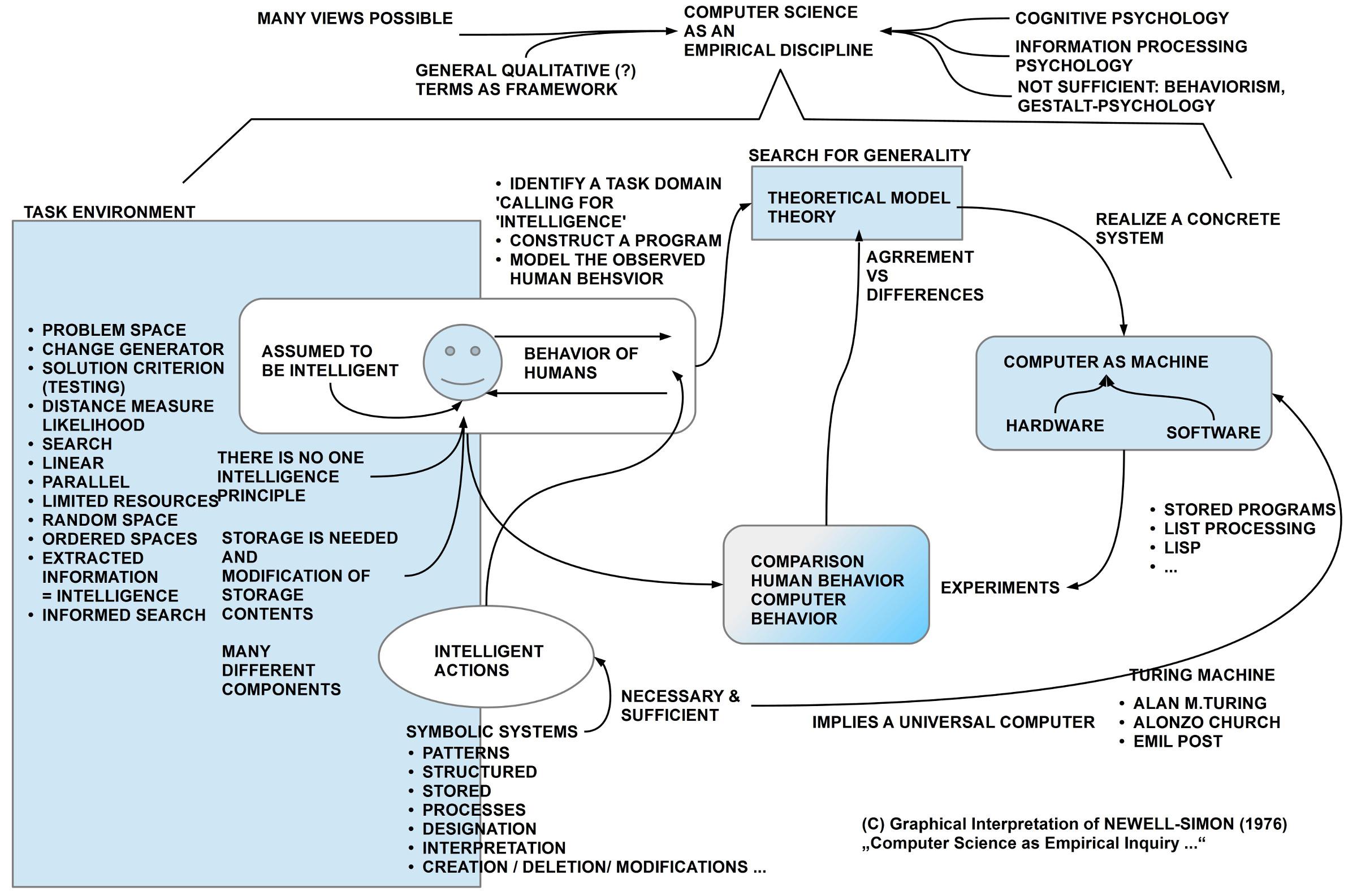Informatik als empirische Disziplin (nach Newell und Simon, 1976)