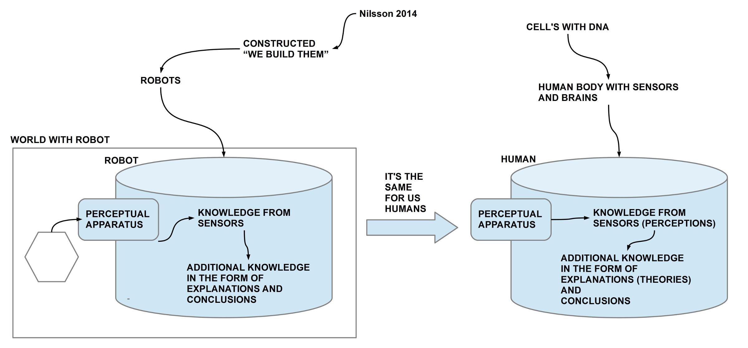 Nilsson 2014: Mensch so wie Roboter