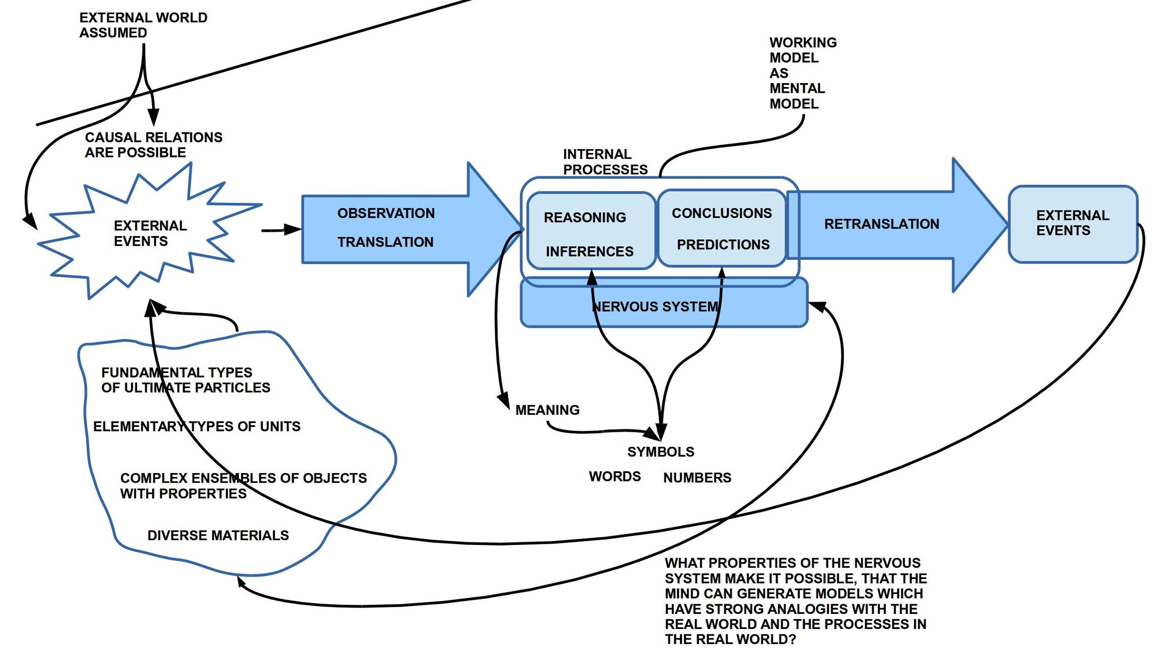 K.Craik - Die Erkennungsleistung des Systems Mensch