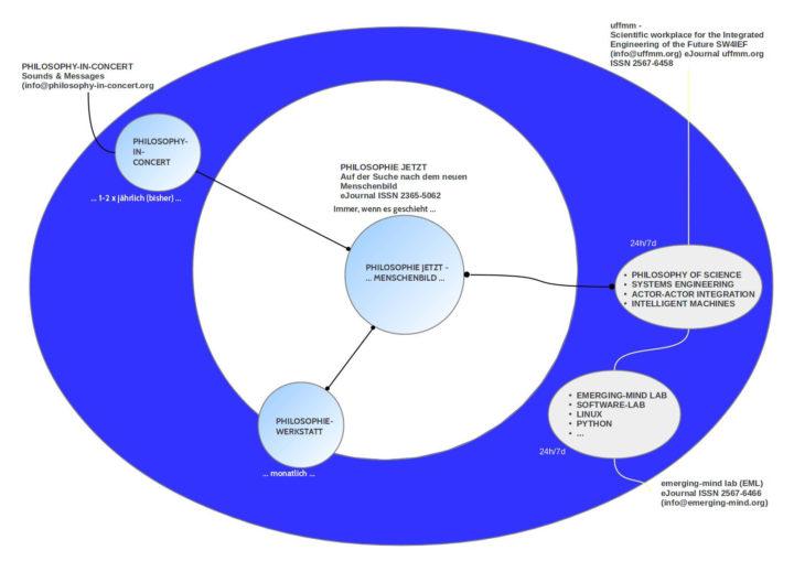 Schaubild vom Philotop ( die 'Kernbereiche') :-)