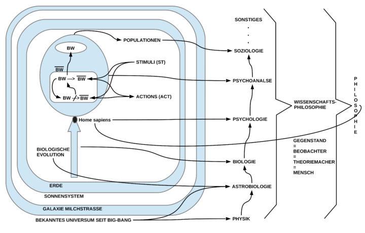 Modellvorschlag zu Freuds letztem Text zur Psychoanalyse