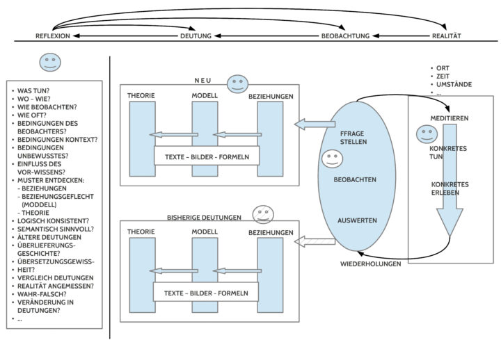 Schematisches Modell für eine philosophisch begründete empirische Weltsicht am Beispiel des Meditierens