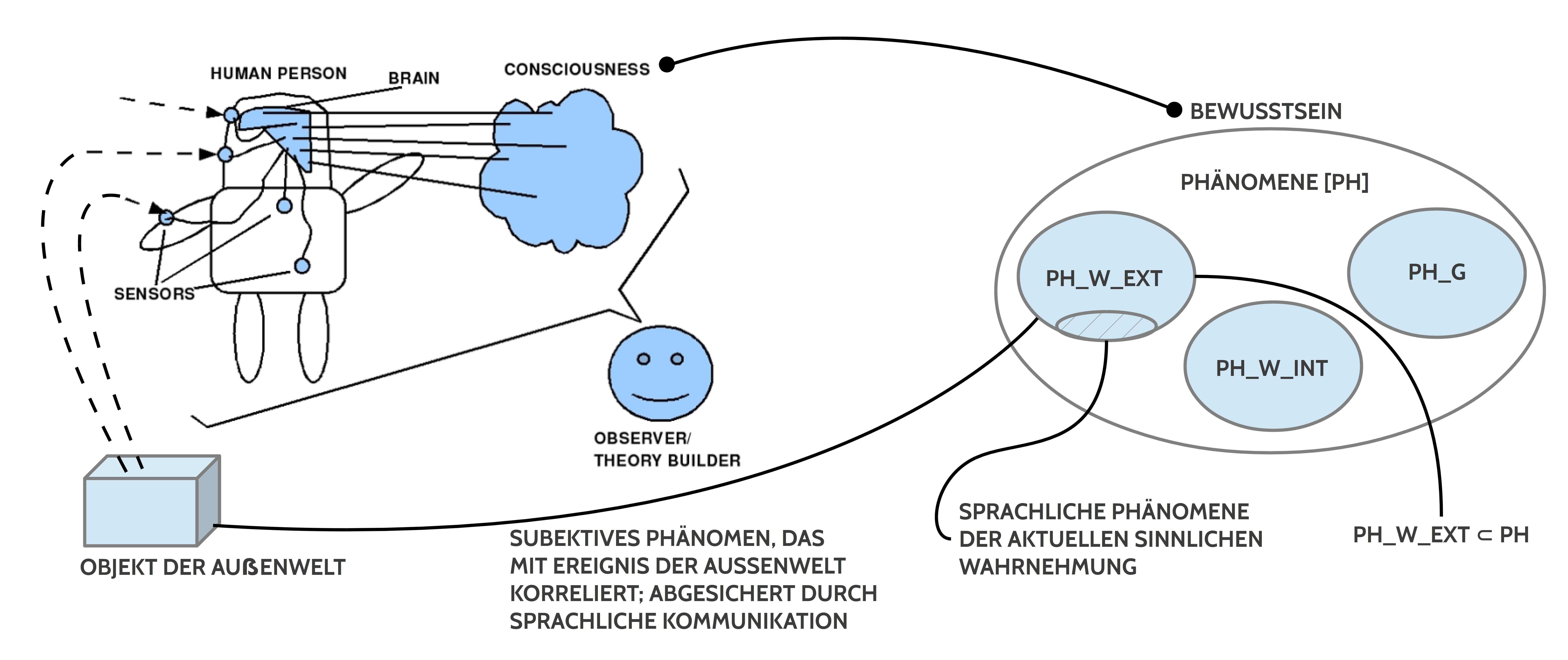 MEDITATION UND WISSENSCHAFT. Überlegungen zu einem Lehr- und ...