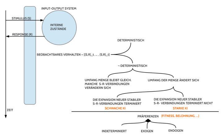 Systematisierung von Verhalten nach Lernen und Nicht-Lernen
